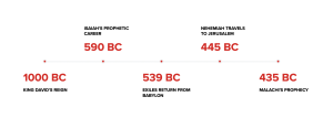 A timeline showing Nehemiah's contemporary setting