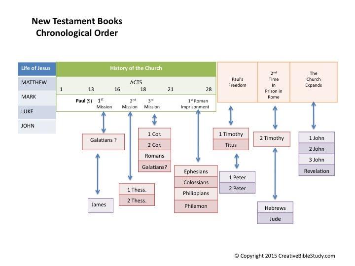 New Testament Books Chronological Order