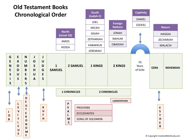 Old Testament Books by Chronological Order